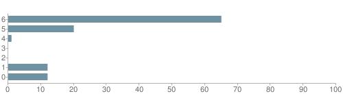Chart?cht=bhs&chs=500x140&chbh=10&chco=6f92a3&chxt=x,y&chd=t:65,20,1,0,0,12,12&chm=t+65%,333333,0,0,10|t+20%,333333,0,1,10|t+1%,333333,0,2,10|t+0%,333333,0,3,10|t+0%,333333,0,4,10|t+12%,333333,0,5,10|t+12%,333333,0,6,10&chxl=1:|other|indian|hawaiian|asian|hispanic|black|white